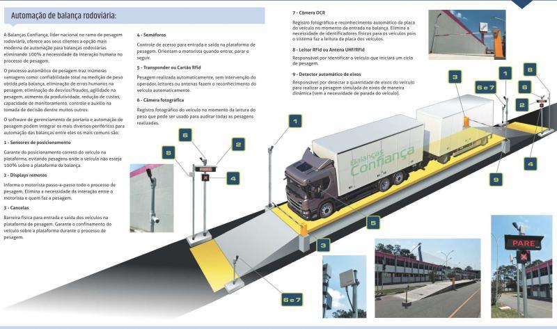 Automação de balança rodoviária